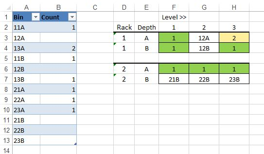 Excel example of monitoring Racks /Bins
